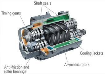 ¿Cómo funcionan los los compresores de aire de tornillo rotativo libres funcionan