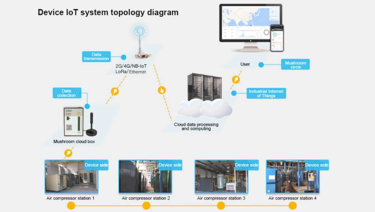 Combinación de software y hardware, herramienta de gestión de loT de dispositivo todo en uno